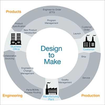 product-lifecycle-management-market