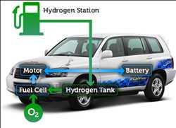 Marché mondial des véhicules à pile à combustible