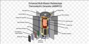 Générateur thermoélectrique à radio-isotope (RTG) Marché